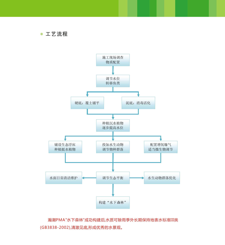2016沉水植物技术手册 (1)-2.jpg